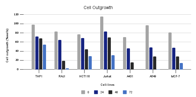 Cell Outgrowth