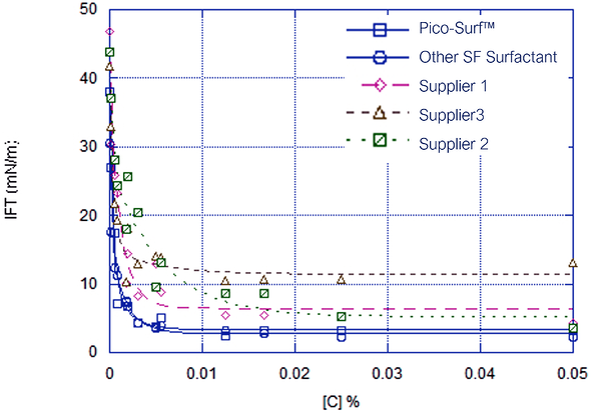 Figure1 Pico-Surf2